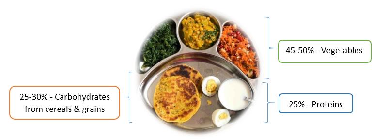 weight loss diet in mumbai, india